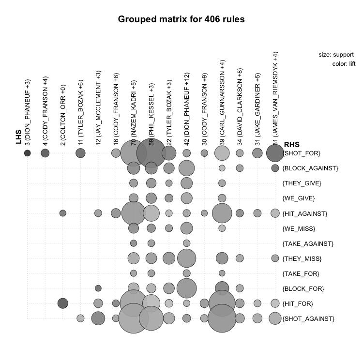 Leafs association rules matrix