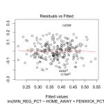 Regression diagnostics win fenwick 1