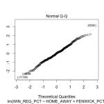 Regression diagnostics win fenwick 2