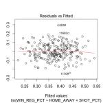 Regression diagnostics win shot 1