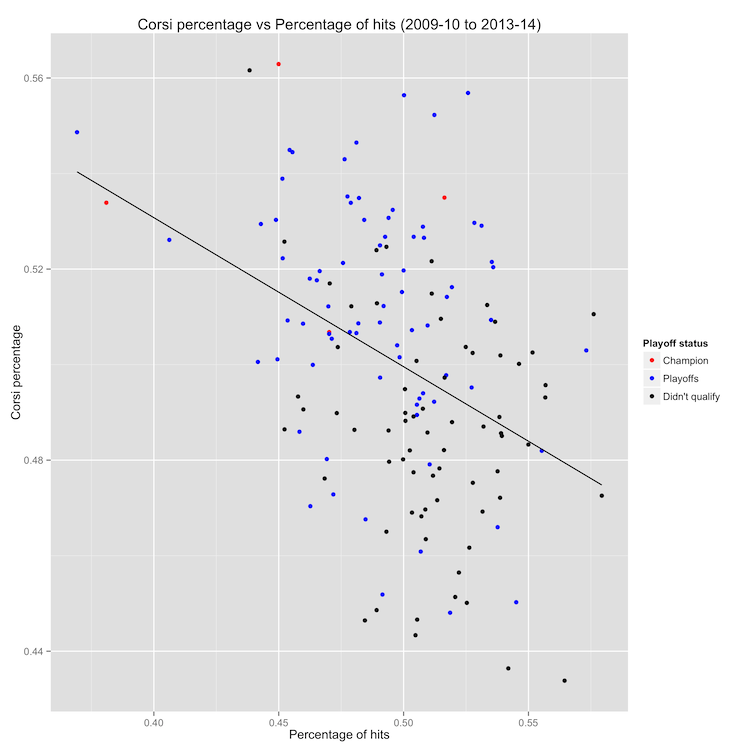 Corsi percentage vs Hit percentage