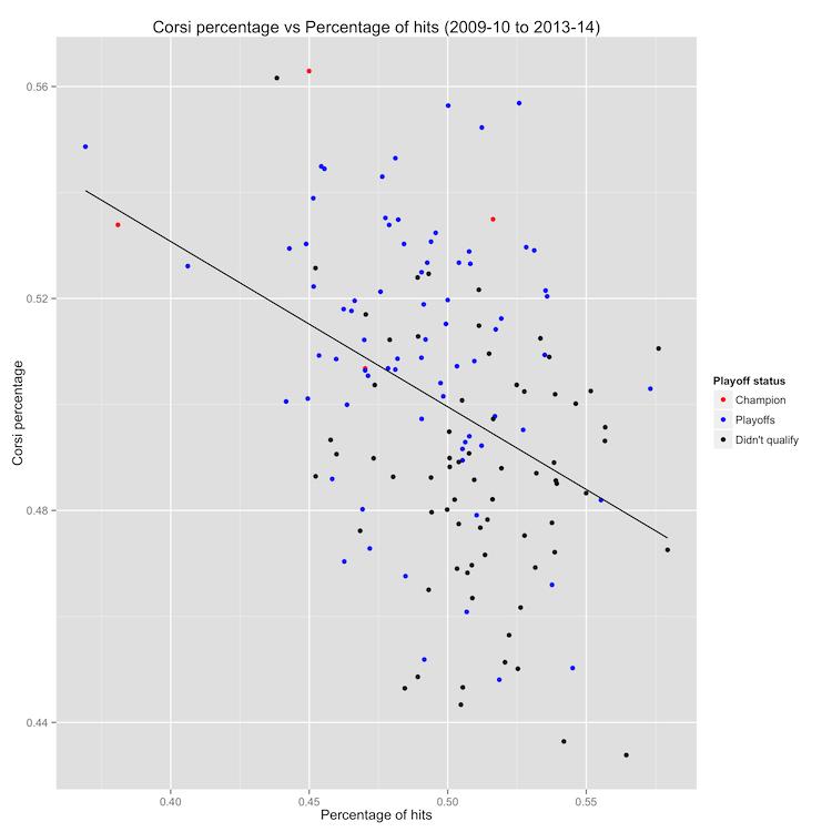 Corsi percentage vs Hit percentage